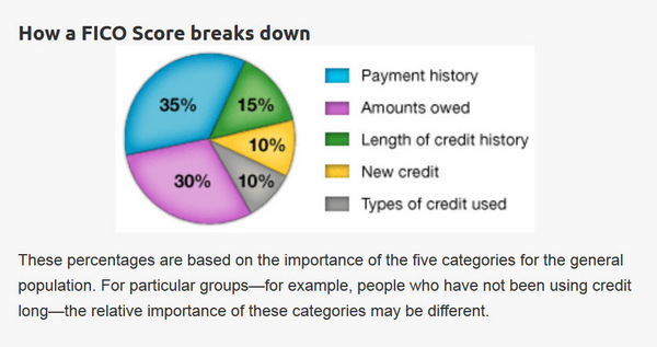 What Are Credit Scores Used For?